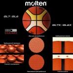 Мяч баскетбольный Molten BGL7X-RFB, FIBA Approved
